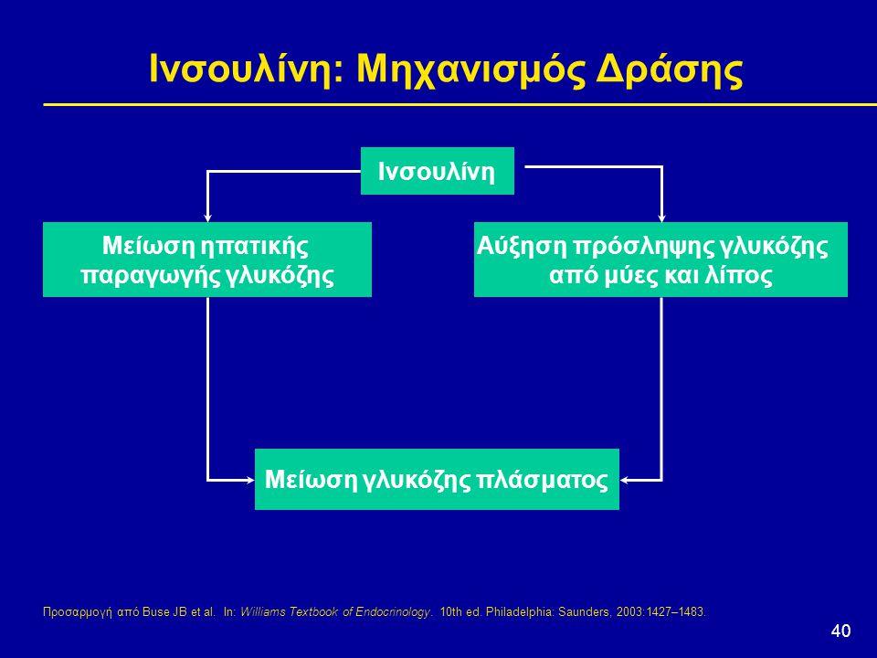 40 Ινσουλίνη: Μηχανισμός Δράσης Προσαρμογή από Buse JB et al. In: Williams Textbook of Endocrinology. 10th ed. Philadelphia: Saunders, 2003:1427–1483.