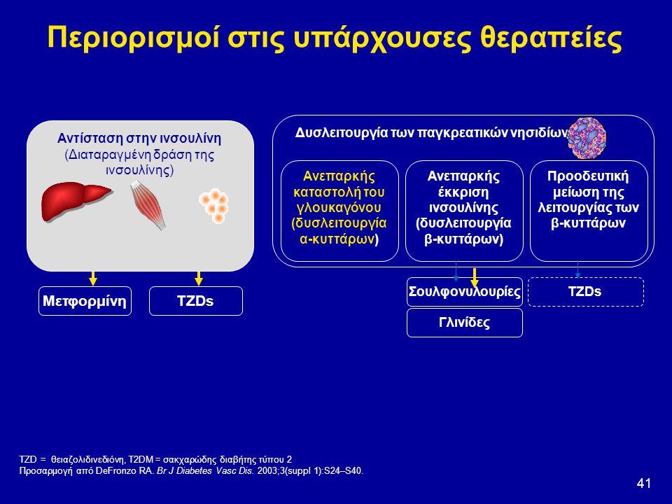 41 Περιορισμοί στις υπάρχουσες θεραπείες Δυσλειτουργία των παγκρεατικών νησιδίων Ανεπαρκής καταστολή του γλουκαγόνου (δυσλειτουργία α-κυττάρων) Προοδε