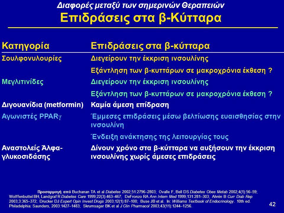 42 Διαφορές μεταξύ των σημερινών Θεραπειών Επιδράσεις στα β-Κύτταρα Προσαρμογή από Buchanan TA et al Diabetes 2002;51:2796–2803; Ovalle F, Bell DS Dia
