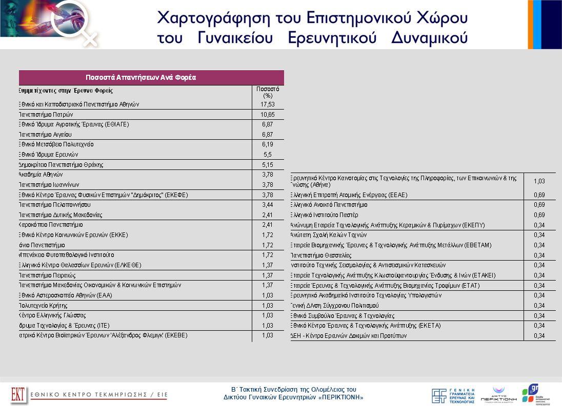 Β΄ Τακτική Συνεδρίαση της Ολομέλειας του Δικτύου Γυναικών Ερευνητριών «ΠΕΡΙΚΤΙΟΝΗ»