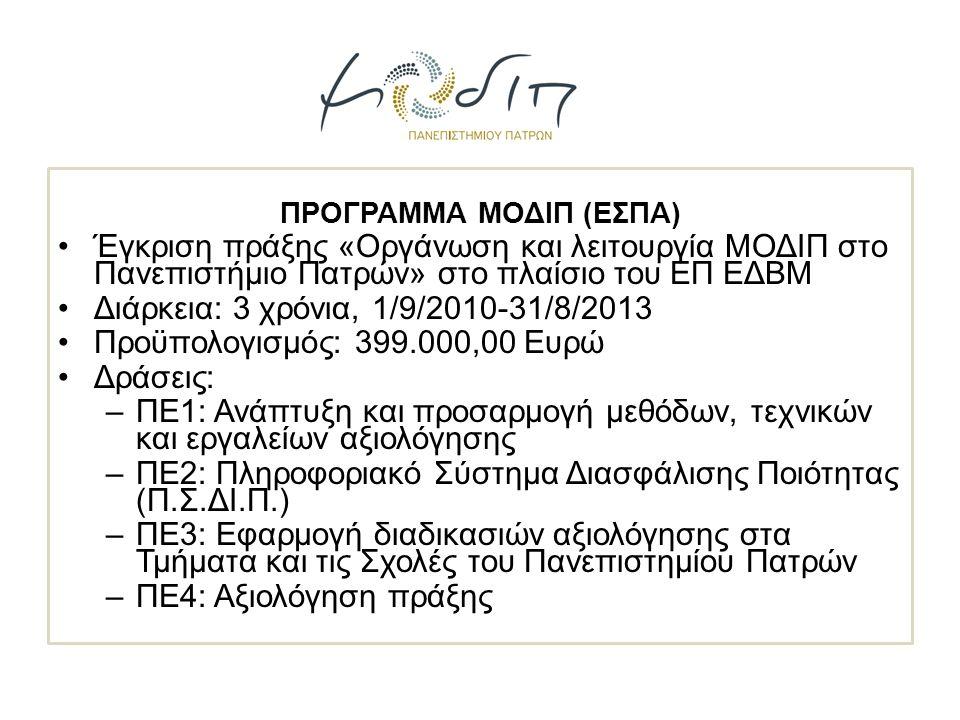 ΠΡΟΓΡΑΜΜΑ ΜΟΔΙΠ (ΕΣΠΑ) Έγκριση πράξης «Οργάνωση και λειτουργία ΜΟΔΙΠ στο Πανεπιστήμιο Πατρών» στο πλαίσιο του ΕΠ ΕΔΒΜ Διάρκεια: 3 χρόνια, 1/9/2010-31/8/2013 Προϋπολογισμός: 399.000,00 Ευρώ Δράσεις: –ΠΕ1: Ανάπτυξη και προσαρμογή μεθόδων, τεχνικών και εργαλείων αξιολόγησης –ΠΕ2: Πληροφοριακό Σύστημα Διασφάλισης Ποιότητας (Π.Σ.ΔΙ.Π.) –ΠΕ3: Εφαρμογή διαδικασιών αξιολόγησης στα Τμήματα και τις Σχολές του Πανεπιστημίου Πατρών –ΠΕ4: Αξιολόγηση πράξης