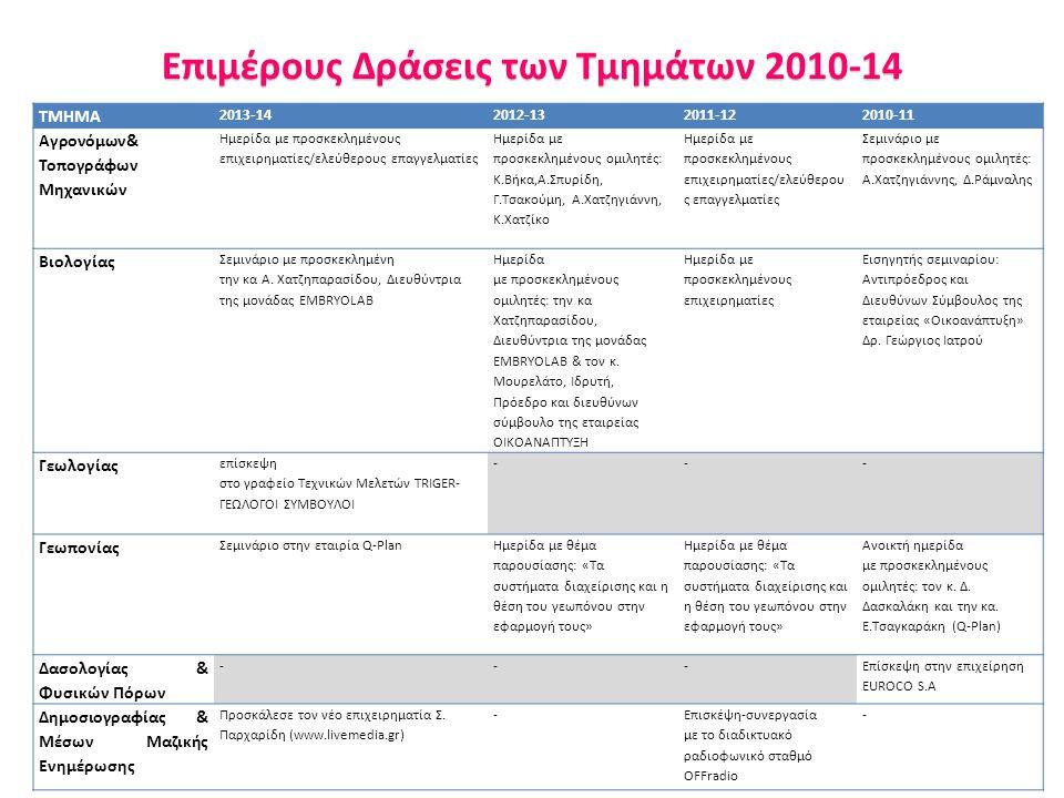 Επιμέρους Δράσεις των Τμημάτων 2010-14 ΤΜΗΜΑ 2013-142012-132011-122010-11 Αγρονόμων& Τοπογράφων Μηχανικών Ημερίδα με προσκεκλημένους επιχειρηματίες/ελεύθερους επαγγελματίες Ημερίδα με προσκεκλημένους ομιλητές: Κ.Βήκα,Α.Σπυρίδη, Γ.Τσακούμη, Α.Χατζηγιάννη, Κ.Χατζίκο Ημερίδα με προσκεκλημένους επιχειρηματίες/ελεύθερου ς επαγγελματίες Σεμινάριο με προσκεκλημένους ομιλητές: Α.Χατζηγιάννης, Δ.Ράμναλης Βιολογίας Σεμινάριο με προσκεκλημένη την κα Α.