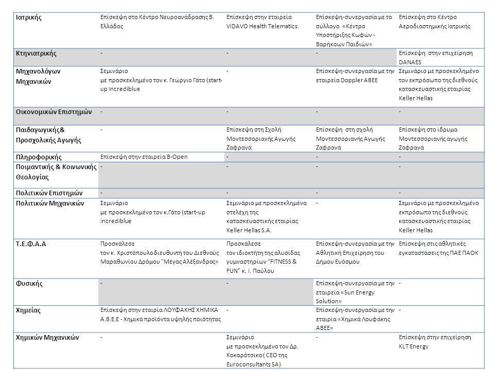 Ιατρικής Επίσκεψη στο Κέντρο Νευροανάδρασης Β. Ελλάδος Επίσκεψη στην εταιρεία VIDAVO Health Telematics. Επίσκεψη-συνεργασία με το σύλλογο «Κέντρο Υποσ