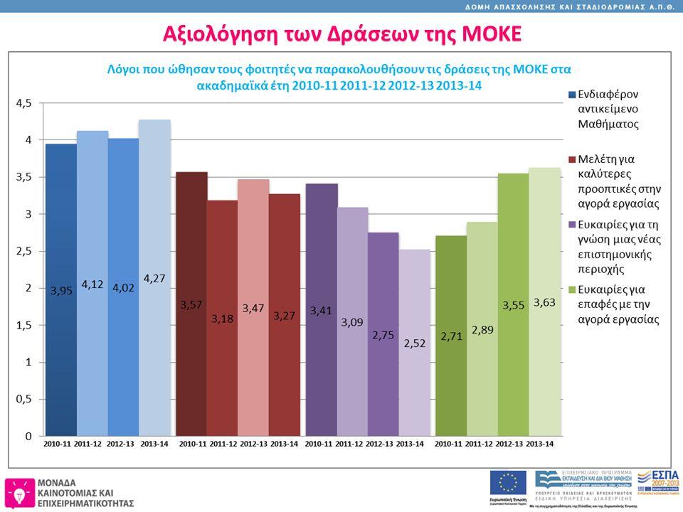 Αξιολόγηση των Δράσεων της ΜΟΚΕ