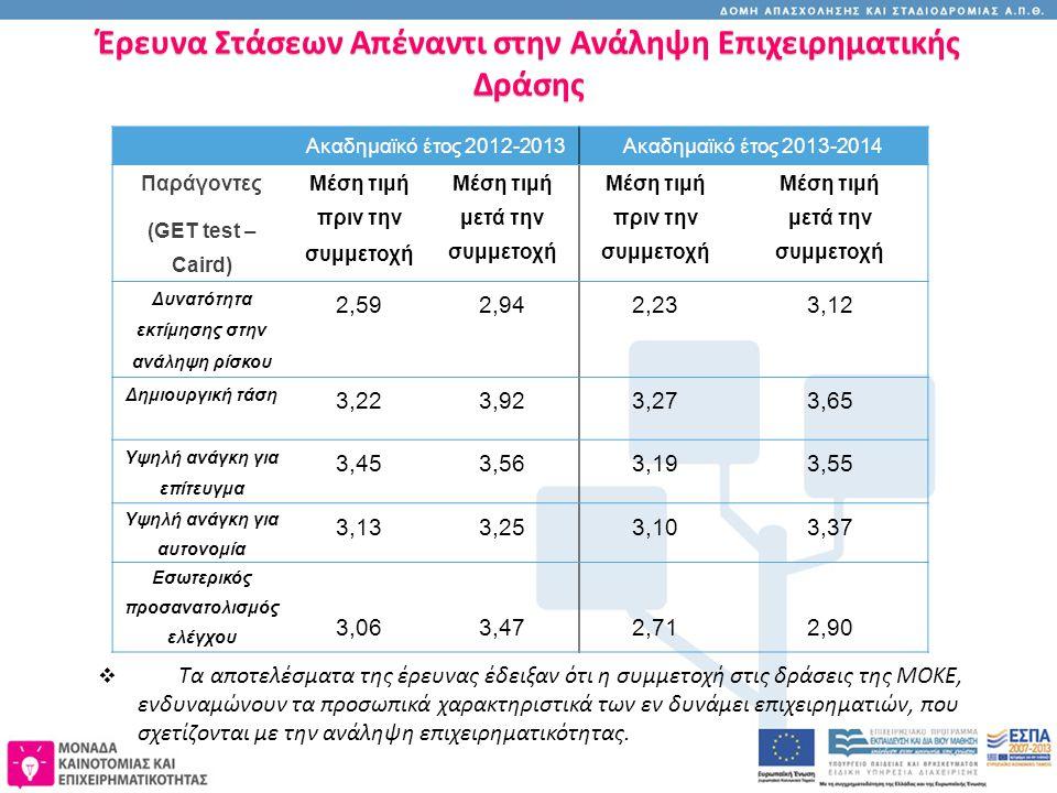 Έρευνα Στάσεων Απέναντι στην Ανάληψη Επιχειρηματικής Δράσης  Τα αποτελέσματα της έρευνας έδειξαν ότι η συμμετοχή στις δράσεις της ΜΟΚΕ, ενδυναμώνουν