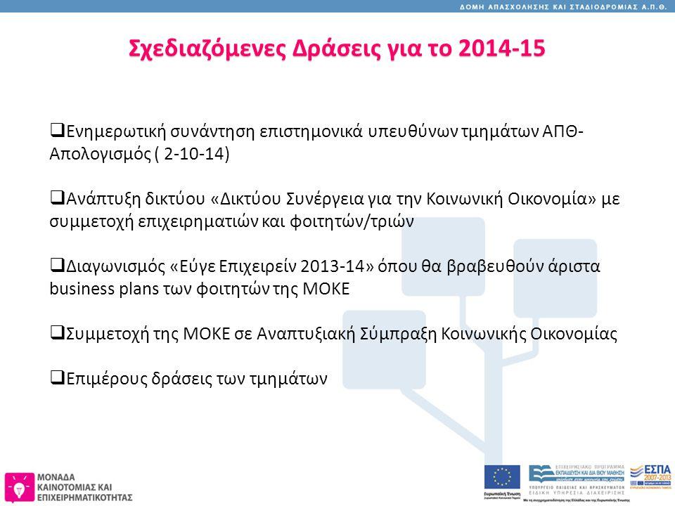 Σχεδιαζόμενες Δράσεις για το 2014-15  Ενημερωτική συνάντηση επιστημονικά υπευθύνων τμημάτων ΑΠΘ- Απολογισμός ( 2-10-14)  Ανάπτυξη δικτύου «Δικτύου Συνέργεια για την Κοινωνική Οικονομία» με συμμετοχή επιχειρηματιών και φοιτητών/τριών  Διαγωνισμός «Εύγε Επιχειρείν 2013-14» όπου θα βραβευθούν άριστα business plans των φοιτητών της ΜΟΚΕ  Συμμετοχή της ΜΟΚΕ σε Αναπτυξιακή Σύμπραξη Κοινωνικής Οικονομίας  Επιμέρους δράσεις των τμημάτων