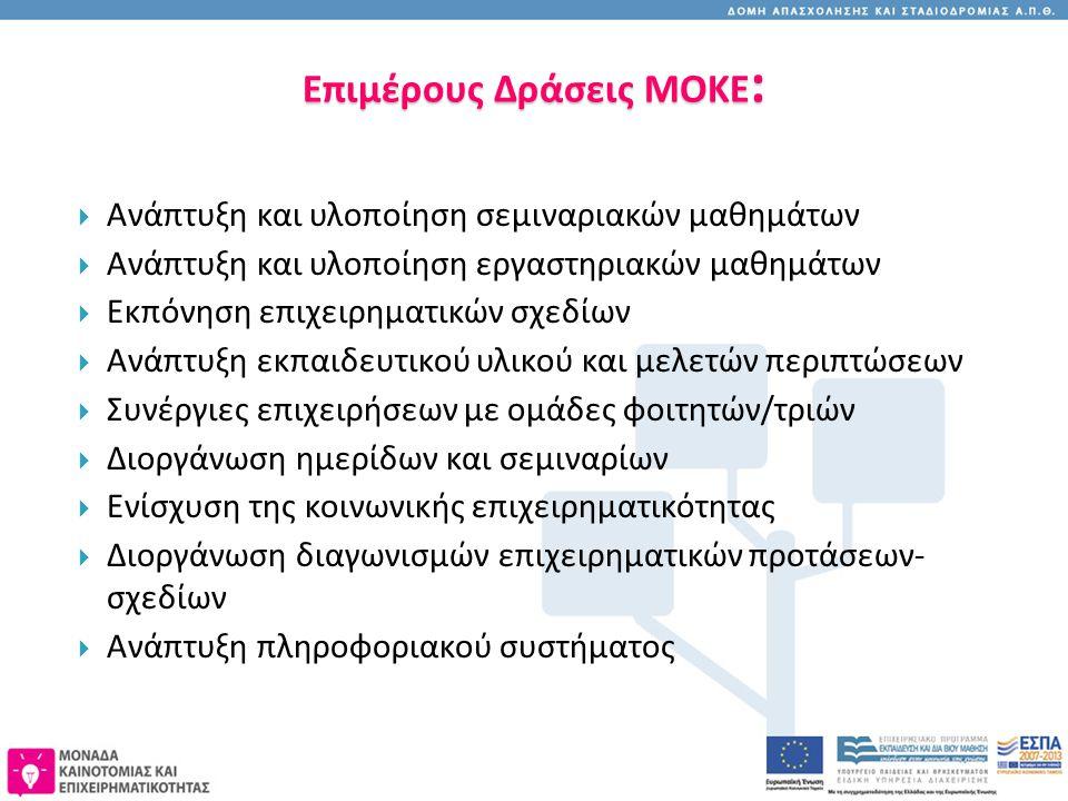 Επιμέρους Δράσεις ΜΟΚΕ :  Ανάπτυξη και υλοποίηση σεμιναριακών μαθημάτων  Ανάπτυξη και υλοποίηση εργαστηριακών μαθημάτων  Εκπόνηση επιχειρηματικών σχεδίων  Ανάπτυξη εκπαιδευτικού υλικού και μελετών περιπτώσεων  Συνέργιες επιχειρήσεων με ομάδες φοιτητών/τριών  Διοργάνωση ημερίδων και σεμιναρίων  Ενίσχυση της κοινωνικής επιχειρηματικότητας  Διοργάνωση διαγωνισμών επιχειρηματικών προτάσεων- σχεδίων  Ανάπτυξη πληροφοριακού συστήματος