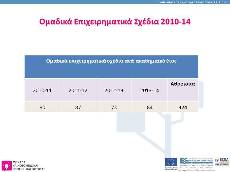 Ομαδικά Επιχειρηματικά Σχέδια 2010-14 Ομαδικά επιχειρηματικά σχέδια ανά ακαδημαϊκό έτος 2010-112011-122012-132013-14 Άθροισμα 80877384324