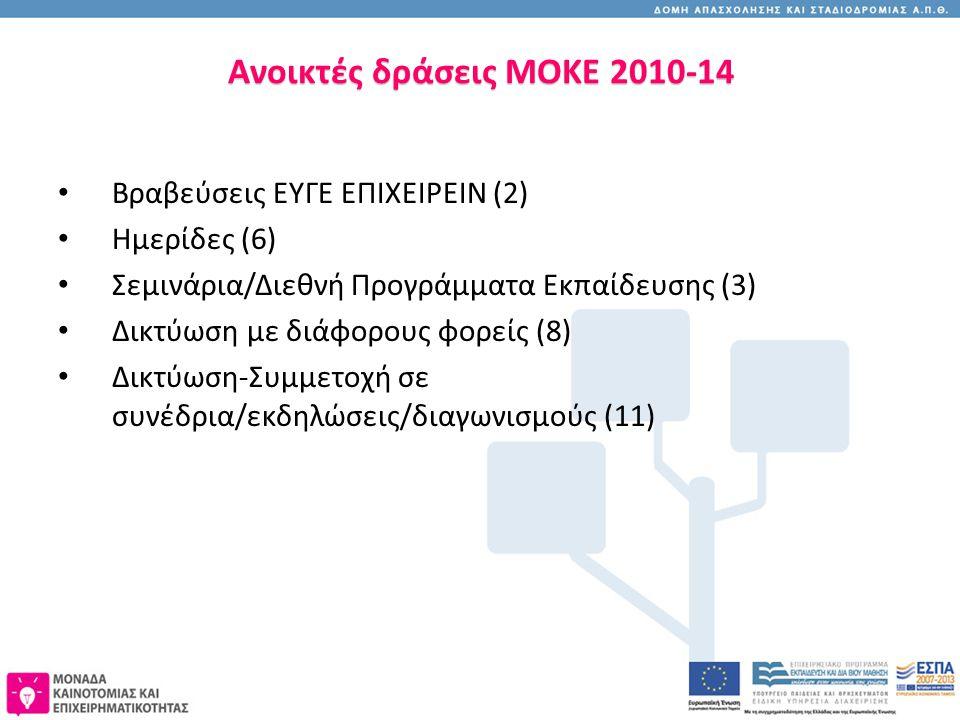 Ανοικτές δράσεις MOKE 2010-14 Βραβεύσεις ΕΥΓΕ ΕΠΙΧΕΙΡΕΙΝ (2) Ημερίδες (6) Σεμινάρια/Διεθνή Προγράμματα Εκπαίδευσης (3) Δικτύωση με διάφορους φορείς (8) Δικτύωση-Συμμετοχή σε συνέδρια/εκδηλώσεις/διαγωνισμούς (11)