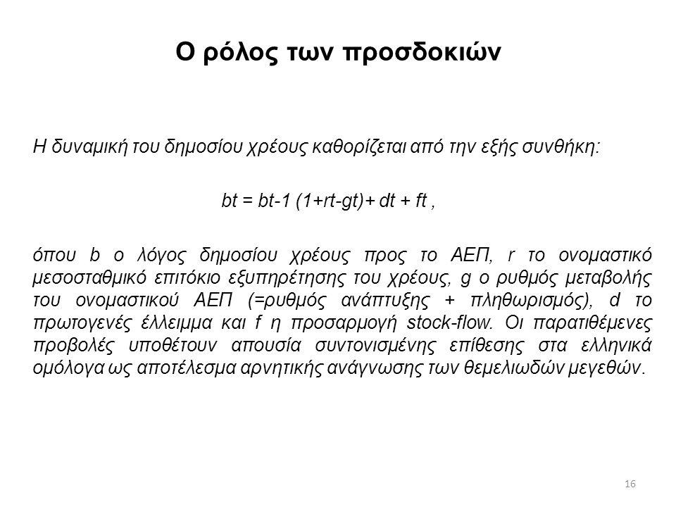 16 Ο ρόλος των προσδοκιών Η δυναμική του δημοσίου χρέους καθορίζεται από την εξής συνθήκη: bt = bt-1 (1+rt-gt)+ dt + ft, όπου b ο λόγος δημοσίου χρέους προς το ΑΕΠ, r το ονομαστικό μεσοσταθμικό επιτόκιο εξυπηρέτησης του χρέους, g ο ρυθμός μεταβολής του ονομαστικού ΑΕΠ (=ρυθμός ανάπτυξης + πληθωρισμός), d το πρωτογενές έλλειμμα και f η προσαρμογή stock-flow.