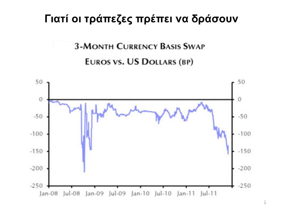2 Γιατί οι τράπεζες πρέπει να δράσουν