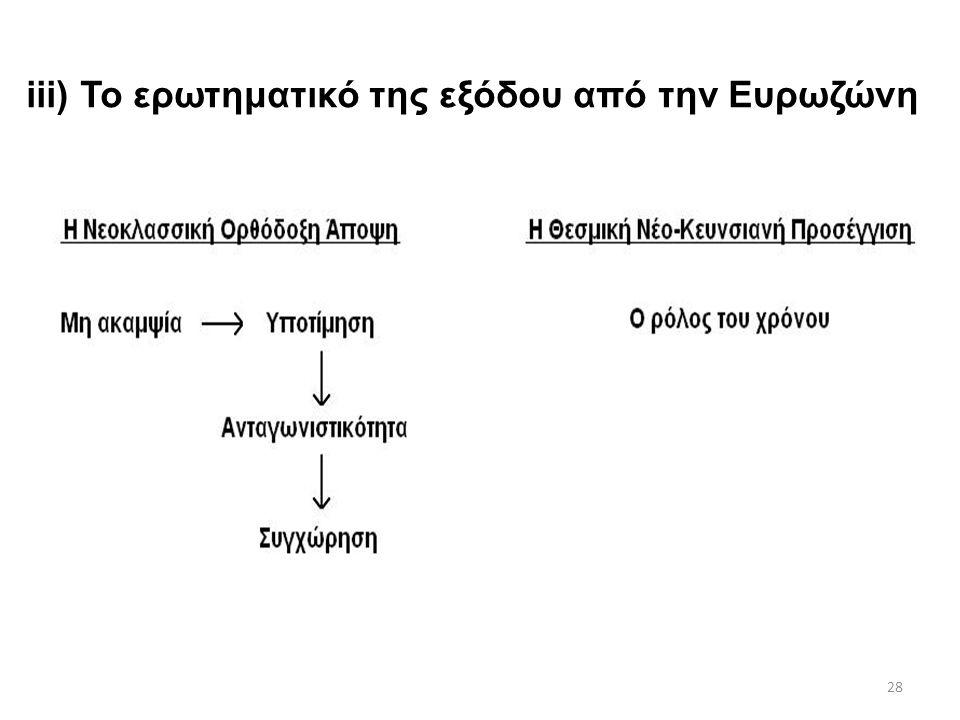 28 iii) Το ερωτηματικό της εξόδου από την Ευρωζώνη