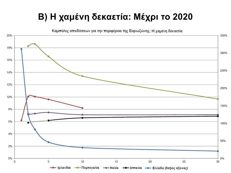 35 B) Η χαμένη δεκαετία: Μέχρι το 2020