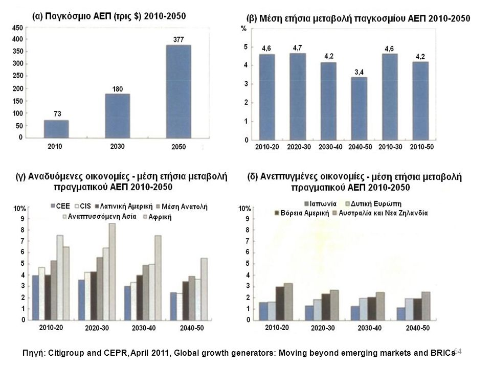 64 Πηγή: Citigroup and CEPR, April 2011, Global growth generators: Moving beyond emerging markets and BRICs