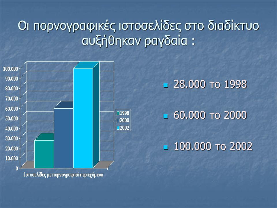 Οι πορνογραφικές ιστοσελίδες στο διαδίκτυο αυξήθηκαν ραγδαία : 28.000 το 1998 28.000 το 1998 60.000 το 2000 60.000 το 2000 100.000 το 2002 100.000 το 2002