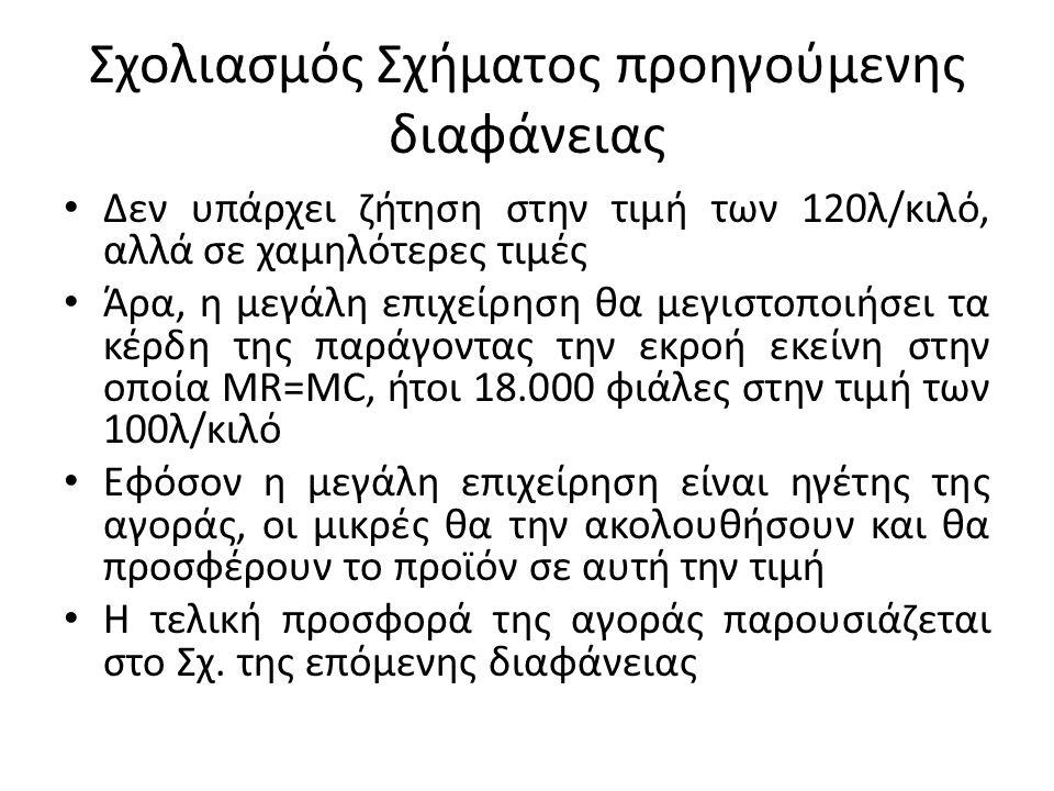 Σχολιασμός Σχήματος προηγούμενης διαφάνειας Δεν υπάρχει ζήτηση στην τιμή των 120λ/κιλό, αλλά σε χαμηλότερες τιμές Άρα, η μεγάλη επιχείρηση θα μεγιστοποιήσει τα κέρδη της παράγοντας την εκροή εκείνη στην οποία MR=MC, ήτοι 18.000 φιάλες στην τιμή των 100λ/κιλό Εφόσον η μεγάλη επιχείρηση είναι ηγέτης της αγοράς, οι μικρές θα την ακολουθήσουν και θα προσφέρουν το προϊόν σε αυτή την τιμή Η τελική προσφορά της αγοράς παρουσιάζεται στο Σχ.