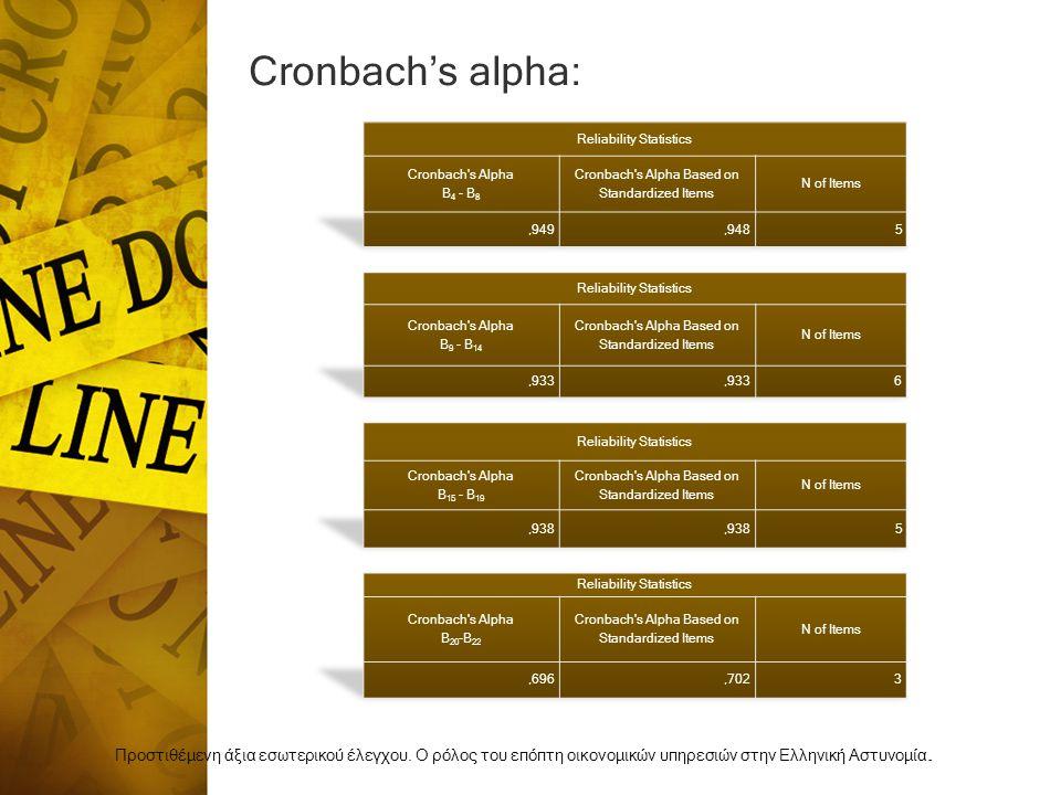 Cronbach's alpha: Προστιθέμενη άξια εσωτερικού έλεγχου.