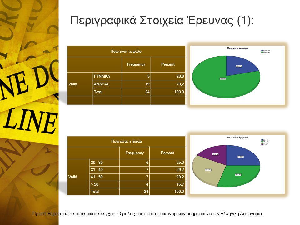 Περιγραφικά Στοιχεία Έρευνας (1): Προστιθέμενη άξια εσωτερικού έλεγχου.