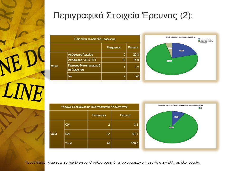 Περιγραφικά Στοιχεία Έρευνας (2): Προστιθέμενη άξια εσωτερικού έλεγχου.