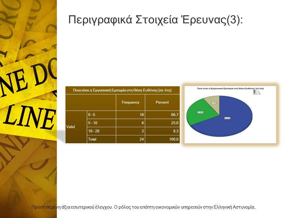 Περιγραφικά Στοιχεία Έρευνας(3): Προστιθέμενη άξια εσωτερικού έλεγχου.