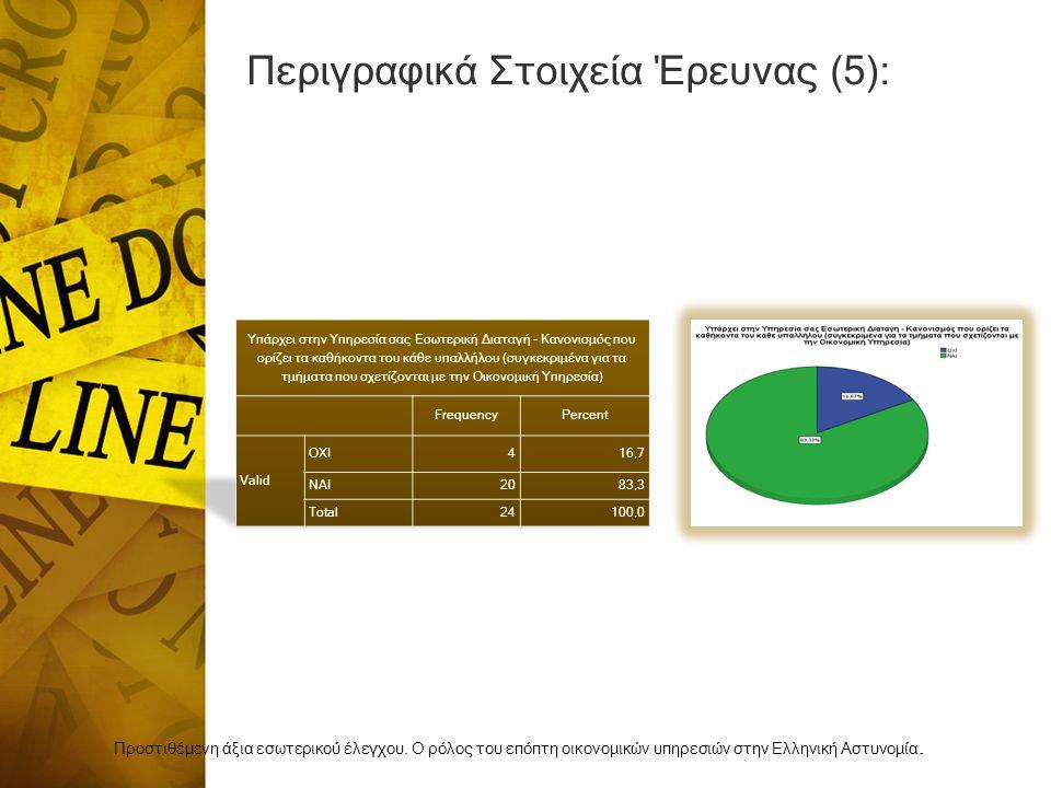 Περιγραφικά Στοιχεία Έρευνας (5): Προστιθέμενη άξια εσωτερικού έλεγχου.