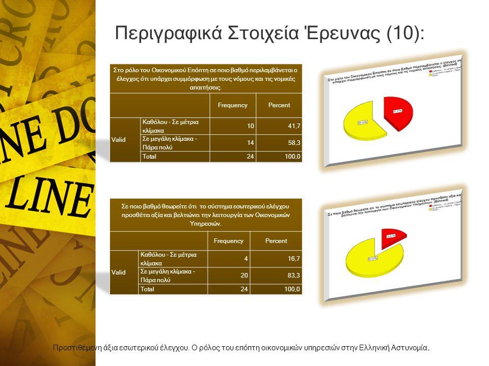 Περιγραφικά Στοιχεία Έρευνας (10): Προστιθέμενη άξια εσωτερικού έλεγχου.