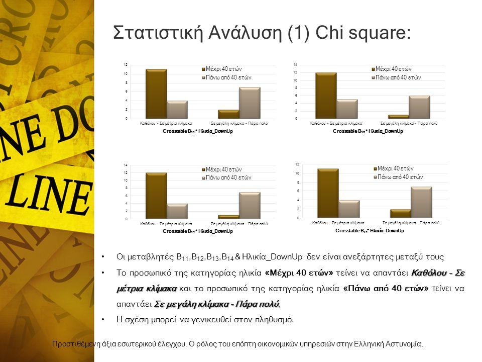 Στατιστική Ανάλυση (1) Chi square: Προστιθέμενη άξια εσωτερικού έλεγχου.