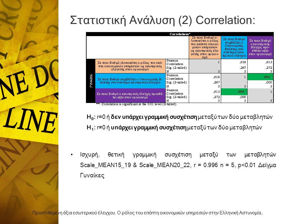 Στατιστική Ανάλυση (2) Correlation: Προστιθέμενη άξια εσωτερικού έλεγχου.