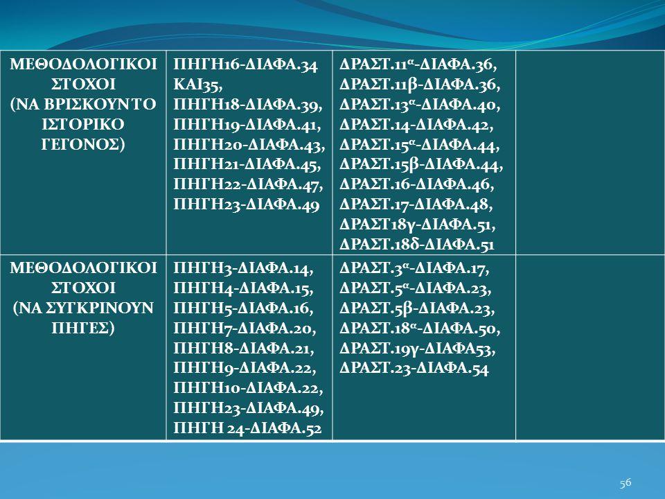 56 ΜΕΘΟΔΟΛΟΓΙΚΟΙ ΣΤΟΧΟΙ (ΝΑ ΒΡΙΣΚΟΥΝ ΤΟ ΙΣΤΟΡΙΚΟ ΓΕΓΟΝΟΣ) ΠΗΓΗ16-ΔΙΑΦΑ.34 ΚΑΙ35, ΠΗΓΗ18-ΔΙΑΦΑ.39, ΠΗΓΗ19-ΔΙΑΦΑ.41, ΠΗΓΗ20-ΔΙΑΦΑ.43, ΠΗΓΗ21-ΔΙΑΦΑ.45, ΠΗΓΗ22-ΔΙΑΦΑ.47, ΠΗΓΗ23-ΔΙΑΦΑ.49 ΔΡΑΣΤ.11 α -ΔΙΑΦΑ.36, ΔΡΑΣΤ.11β-ΔΙΑΦΑ.36, ΔΡΑΣΤ.13 α -ΔΙΑΦΑ.40, ΔΡΑΣΤ.14-ΔΙΑΦΑ.42, ΔΡΑΣΤ.15 α -ΔΙΑΦΑ.44, ΔΡΑΣΤ.15β-ΔΙΑΦΑ.44, ΔΡΑΣΤ.16-ΔΙΑΦΑ.46, ΔΡΑΣΤ.17-ΔΙΑΦΑ.48, ΔΡΑΣΤ18γ-ΔΙΑΦΑ.51, ΔΡΑΣΤ.18δ-ΔΙΑΦΑ.51 ΜΕΘΟΔΟΛΟΓΙΚΟΙ ΣΤΟΧΟΙ (ΝΑ ΣΥΓΚΡΙΝΟΥΝ ΠΗΓΕΣ) ΠΗΓΗ3-ΔΙΑΦΑ.14, ΠΗΓΗ4-ΔΙΑΦΑ.15, ΠΗΓΗ5-ΔΙΑΦΑ.16, ΠΗΓΗ7-ΔΙΑΦΑ.20, ΠΗΓΗ8-ΔΙΑΦΑ.21, ΠΗΓΗ9-ΔΙΑΦΑ.22, ΠΗΓΗ10-ΔΙΑΦΑ.22, ΠΗΓΗ23-ΔΙΑΦΑ.49, ΠΗΓΗ 24-ΔΙΑΦΑ.52 ΔΡΑΣΤ.3 α -ΔΙΑΦΑ.17, ΔΡΑΣΤ.5 α -ΔΙΑΦΑ.23, ΔΡΑΣΤ.5β-ΔΙΑΦΑ.23, ΔΡΑΣΤ.18 α -ΔΙΑΦΑ.50, ΔΡΑΣΤ.19γ-ΔΙΑΦΑ53, ΔΡΑΣΤ.23-ΔΙΑΦΑ.54