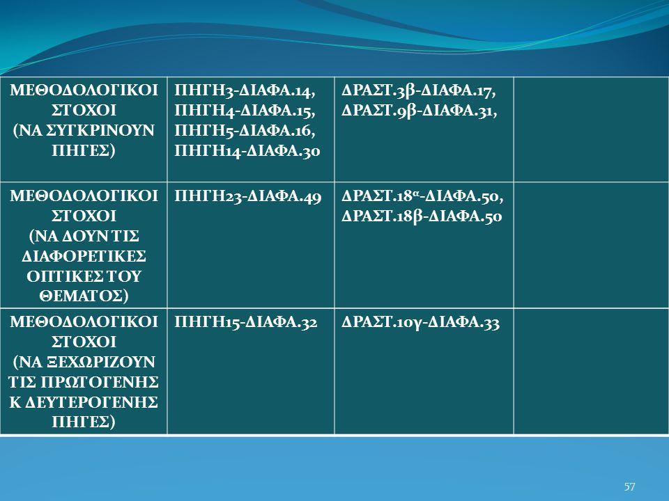 57 ΜΕΘΟΔΟΛΟΓΙΚΟΙ ΣΤΟΧΟΙ (ΝΑ ΣΥΓΚΡΙΝΟΥΝ ΠΗΓΕΣ) ΠΗΓΗ3-ΔΙΑΦΑ.14, ΠΗΓΗ4-ΔΙΑΦΑ.15, ΠΗΓΗ5-ΔΙΑΦΑ.16, ΠΗΓΗ14-ΔΙΑΦΑ.30 ΔΡΑΣΤ.3β-ΔΙΑΦΑ.17, ΔΡΑΣΤ.9β-ΔΙΑΦΑ.31, ΜΕΘΟΔΟΛΟΓΙΚΟΙ ΣΤΟΧΟΙ (ΝΑ ΔΟΥΝ ΤΙΣ ΔΙΑΦΟΡΕΤΙΚΕΣ ΟΠΤΙΚΕΣ ΤΟΥ ΘΕΜΑΤΟΣ) ΠΗΓΗ23-ΔΙΑΦΑ.49ΔΡΑΣΤ.18 α -ΔΙΑΦΑ.50, ΔΡΑΣΤ.18β-ΔΙΑΦΑ.50 ΜΕΘΟΔΟΛΟΓΙΚΟΙ ΣΤΟΧΟΙ (ΝΑ ΞΕΧΩΡΙΖΟΥΝ ΤΙΣ ΠΡΩΤΟΓΕΝΗΣ Κ ΔΕΥΤΕΡΟΓΕΝΗΣ ΠΗΓΕΣ) ΠΗΓΗ15-ΔΙΑΦΑ.32ΔΡΑΣΤ.10γ-ΔΙΑΦΑ.33