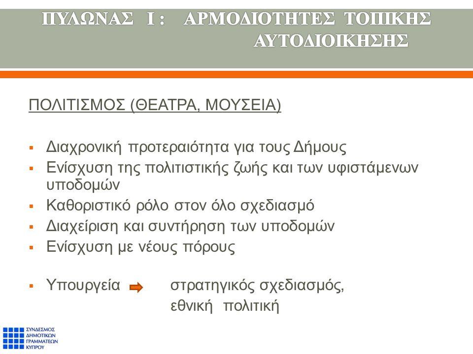 ΠΟΛΙΤΙΣΜΟΣ ( ΘΕΑΤΡΑ, ΜΟΥΣΕΙΑ )  Διαχρονική προτεραιότητα για τους Δήμους  Ενίσχυση της πολιτιστικής ζωής και των υφιστάμενων υποδομών  Καθοριστικό ρόλο στον όλο σχεδιασμό  Διαχείριση και συντήρηση των υποδομών  Ενίσχυση με νέους πόρους  Υπουργεία στρατηγικός σχεδιασμός, εθνική πολιτική