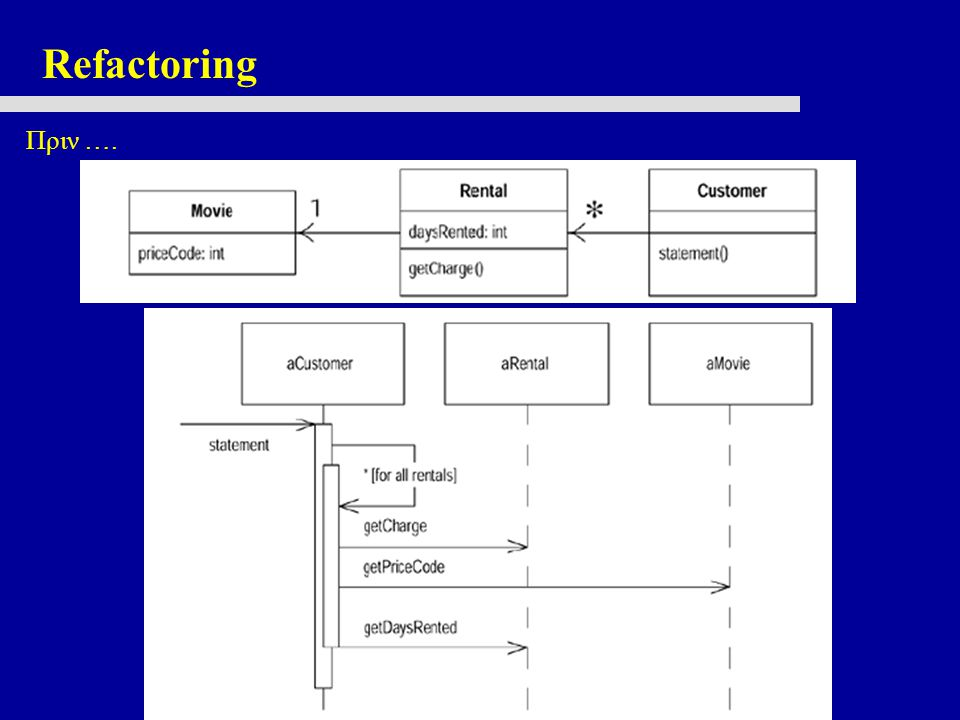 Refactoring Πριν ….