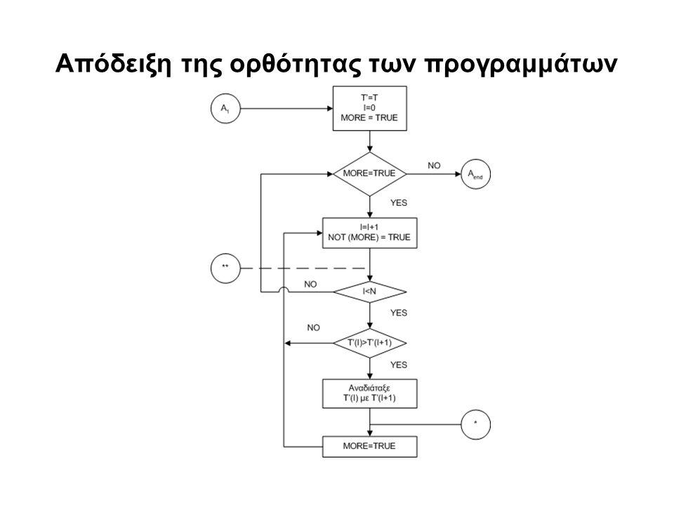 Απόδειξη της ορθότητας των προγραμμάτων