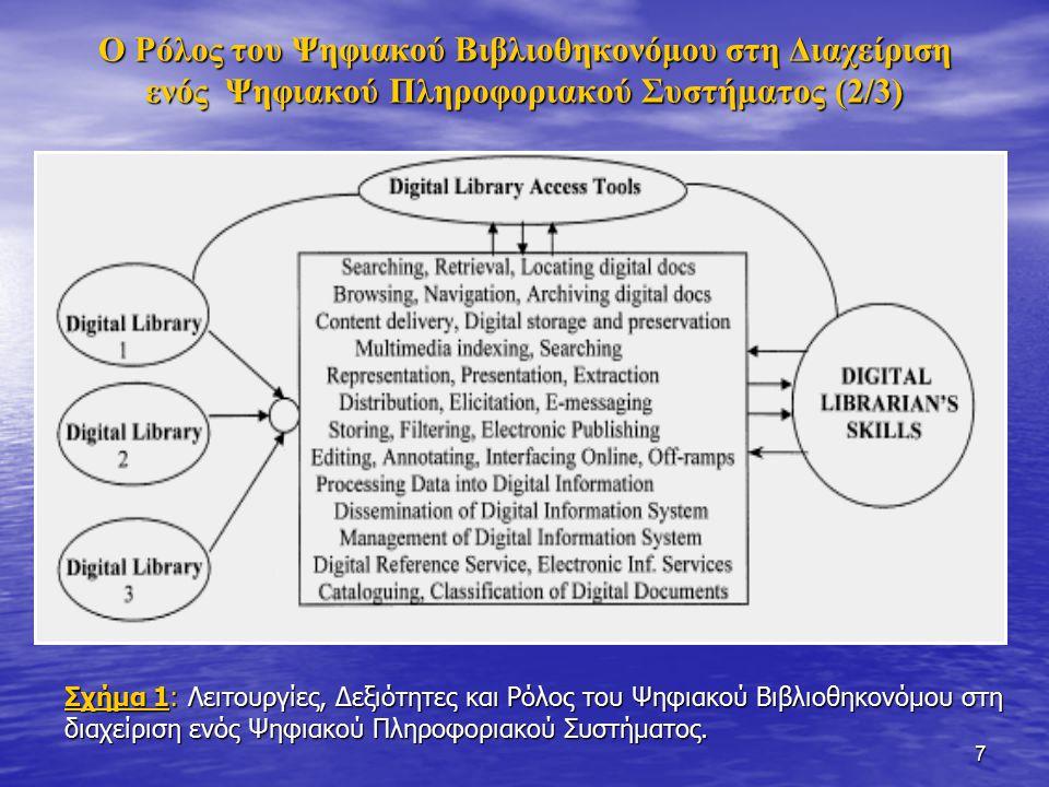 7 Ο Ρόλος του Ψηφιακού Βιβλιοθηκονόμου στη Διαχείριση ενός Ψηφιακού Πληροφοριακού Συστήματος (2/3) Σχήμα 1: Λειτουργίες, Δεξιότητες και Ρόλος του Ψηφιακού Βιβλιοθηκονόμου στη διαχείριση ενός Ψηφιακού Πληροφοριακού Συστήματος.