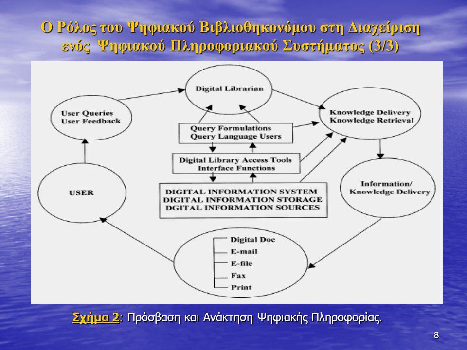 9 Ικανότητες και Δεξιότητες των Ψηφιακών Βιβλιοθηκονόμων (1/4) α) ως προς το Διαδίκτυο: πλοήγηση, ξεφύλλισμα, φιλτράρισμαπλοήγηση, ξεφύλλισμα, φιλτράρισμα ανάκτηση, πρόσβαση, ψηφιακή ανάλυση των τεκμηρίωνανάκτηση, πρόσβαση, ψηφιακή ανάλυση των τεκμηρίων ψηφιακές υπηρεσίες αναφοράς, ηλεκτρονικές υπηρεσίες πληροφόρησηςψηφιακές υπηρεσίες αναφοράς, ηλεκτρονικές υπηρεσίες πληροφόρησης αναζήτηση σε βάσεις δεδομένων, οι οποίες παρέχονται στο Διαδίκτυοαναζήτηση σε βάσεις δεδομένων, οι οποίες παρέχονται στο Διαδίκτυο δημιουργία ιστοσελίδωνδημιουργία ιστοσελίδων αρχειοθέτηση ψηφιακών τεκμηρίων, εντοπισμός ψηφιακών πηγώναρχειοθέτηση ψηφιακών τεκμηρίων, εντοπισμός ψηφιακών πηγών διατήρηση ψηφιακών τεκμηρίων και αποθήκευσηδιατήρηση ψηφιακών τεκμηρίων και αποθήκευση διαχείριση προγραμμάτων ηλεκτρονικής αλληλογραφίαςδιαχείριση προγραμμάτων ηλεκτρονικής αλληλογραφίας