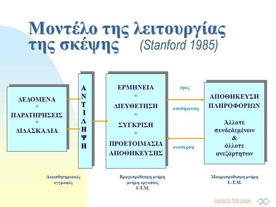 Jump to first page Μοντέλο της λειτουργίας της σκέψης Μοντέλο της λειτουργίας της σκέψης (Stanford 1985) Αιαισθητηριακές εγγραφές ΔΕΔΟΜΕΝΑ * ΠΑΡΑΤΗΡΗΣΕΙΣ * ΔΙΔΑΣΚΑΛΙΑ ΔΕΔΟΜΕΝΑ * ΠΑΡΑΤΗΡΗΣΕΙΣ * ΔΙΔΑΣΚΑΛΙΑ ΑΝΤΑΝΤ Ι ΙΛΗΨΗΛΗΨΗΑΝΤΑΝΤ Ι ΙΛΗΨΗΛΗΨΗ Ι ΑΝΤΑΝΤ Ι ΙΛΗΨΗΛΗΨΗΑΝΤΑΝΤ Ι ΙΛΗΨΗΛΗΨΗ Ι ΕΡΜΗΝΕΙΑ * ΔΙΕΥΘΕΤΗΣΗ * ΣΥΓΚΡΙΣΗ * ΠΡΟΕΤΟΙΜΑΣΙΑ ΑΠΟΘΗΚΕΥΣΗΣ ΕΡΜΗΝΕΙΑ * ΔΙΕΥΘΕΤΗΣΗ * ΣΥΓΚΡΙΣΗ * ΠΡΟΕΤΟΙΜΑΣΙΑ ΑΠΟΘΗΚΕΥΣΗΣ ΑΠΟΘΗΚΕΥΣΗ ΠΛΗΡΟΦΟΡΙΩΝ Άλλοτε συνδεδεμένων & άλλοτε ανεξάρτητων ΑΠΟΘΗΚΕΥΣΗ ΠΛΗΡΟΦΟΡΙΩΝ Άλλοτε συνδεδεμένων & άλλοτε ανεξάρτητων προς αποθήκευση ανάσυρση Βραχυπρόθεσμη μνήμη /μνήμη εργασίας S-T.M.
