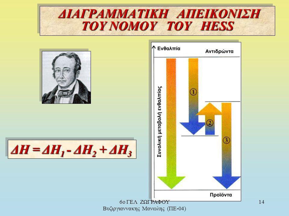 Νόμος του Hess Νόμος του Hess : Το ποσό της θερμότητας που εκλύεται ή απορροφάται σε μία χημική αντίδραση είναι το ίδιο, είτε η αντίδραση πραγματοποιε
