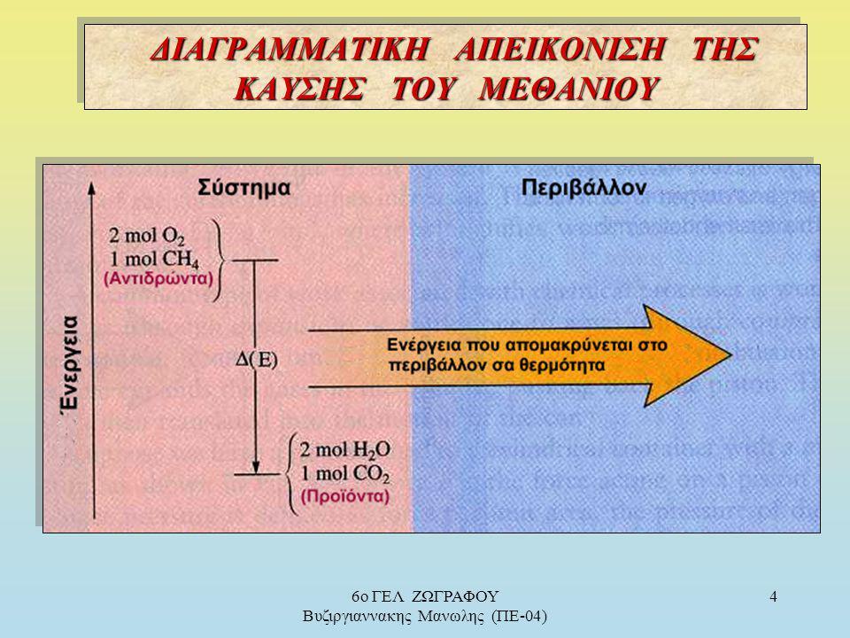 Εξώθερμη ι) Εξώθερμη : εκλύεται θερμότητα στο περιβάλλον Q = | ΔΗ | > Ο ΔΗ = Η Πρ. – Η Αντ. < 0, ( Η Πρ. < Η Αντ. ) Εξώθερμη ι) Εξώθερμη : εκλύεται θε