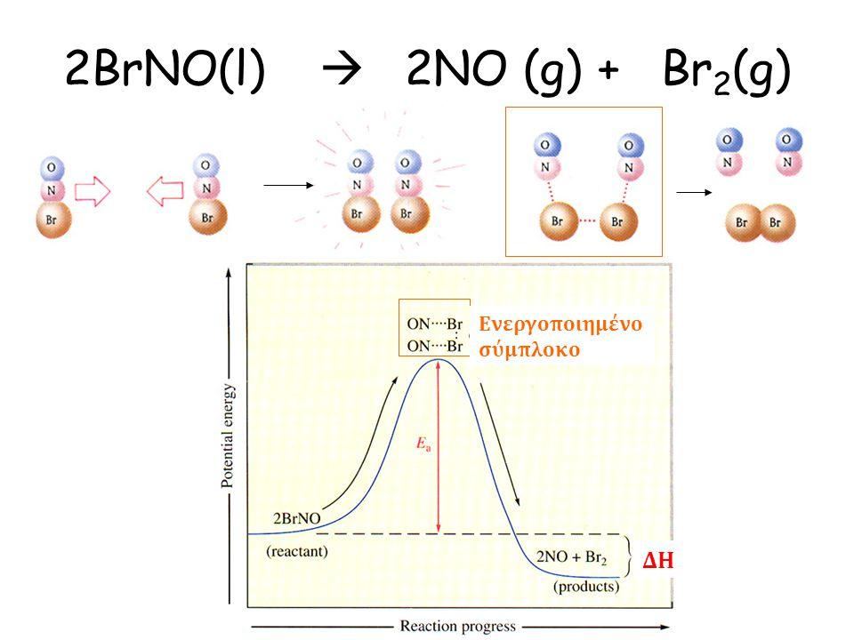 2BrNO(l)  2NO (g) +Br 2 (g) Ενεργοποιημένο σύμπλοκο ΔΗ
