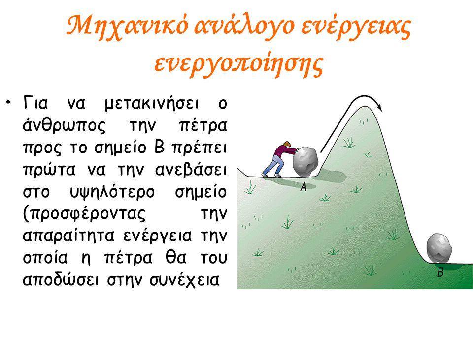 Μηχανικό ανάλογο ενέργειας ενεργοποίησης Για να μετακινήσει ο άνθρωπος την πέτρα προς το σημείο Β πρέπει πρώτα να την ανεβάσει στο υψηλότερο σημείο (προσφέροντας την απαραίτητα ενέργεια την οποία η πέτρα θα του αποδώσει στην συνέχεια