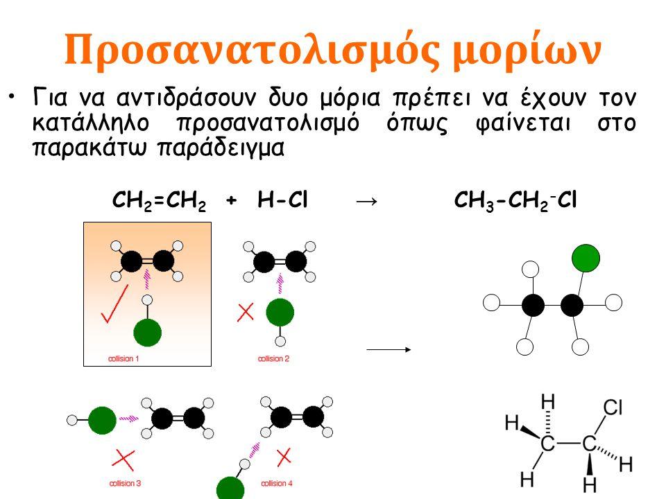 Προσανατολισμός μορίων Για να αντιδράσουν δυο μόρια πρέπει να έχουν τον κατάλληλο προσανατολισμό όπως φαίνεται στο παρακάτω παράδειγμα CH 2 =CH 2 + H-Cl → CH 3 -CH 2 - Cl