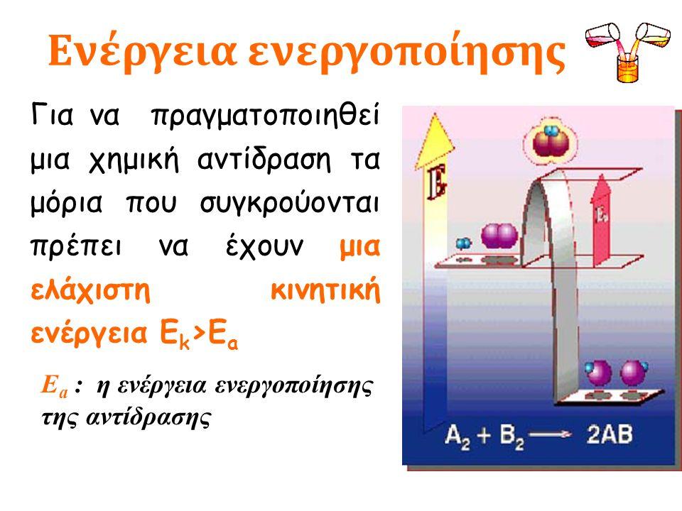 Για να πραγματοποιηθεί μια χημική αντίδραση τα μόρια που συγκρούονται πρέπει να έχουν μια ελάχιστη κινητική ενέργεια Ε k >Ε a Ε a : η ενέργεια ενεργοποίησης της αντίδρασης Ενέργεια ενεργοποίησης