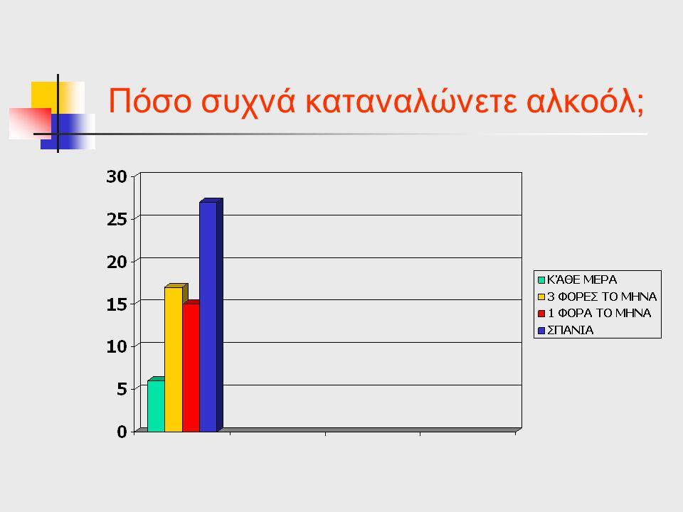Πόσο συχνά καταναλώνετε αλκοόλ;