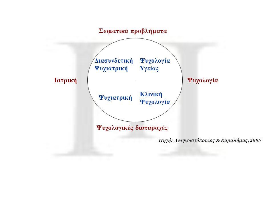 Σωματικά προβλήματα Ψυχολογικές διαταραχές ΙατρικήΨυχολογία Διασυνδετική Ψυχιατρική Ψυχολογία Υγείας Ψυχιατρική Κλινική Ψυχολογία Πηγή: Αναγνωστόπουλο