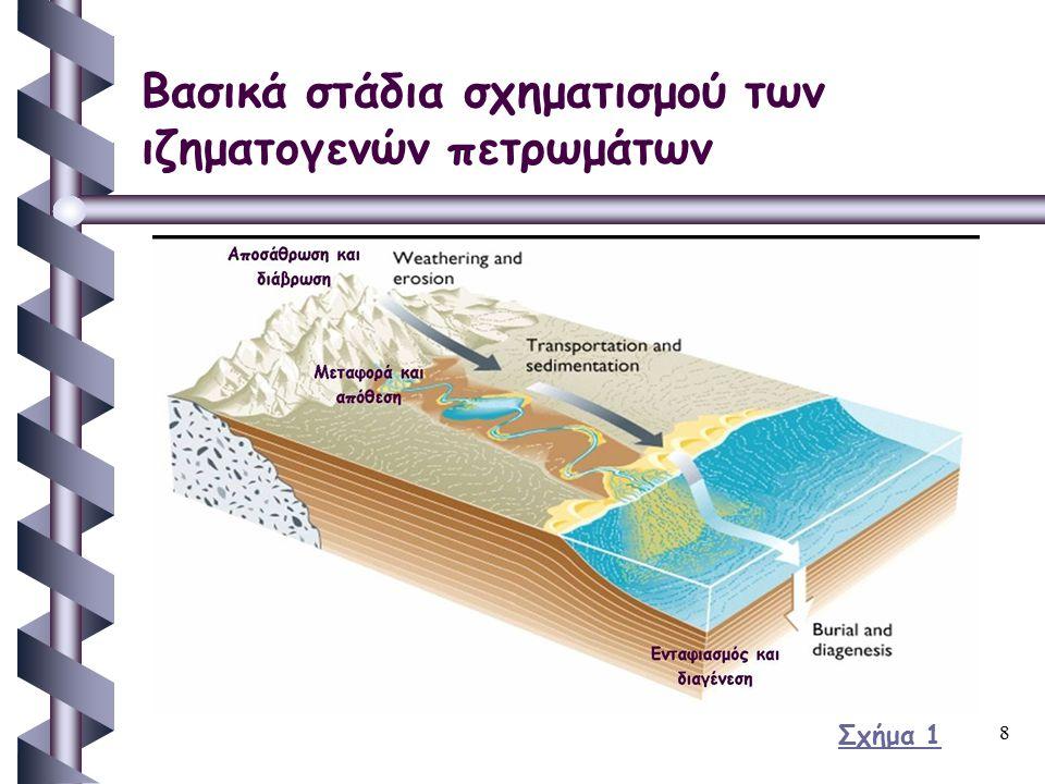 8 Βασικά στάδια σχηματισμού των ιζηματογενών πετρωμάτων Σχήμα 1