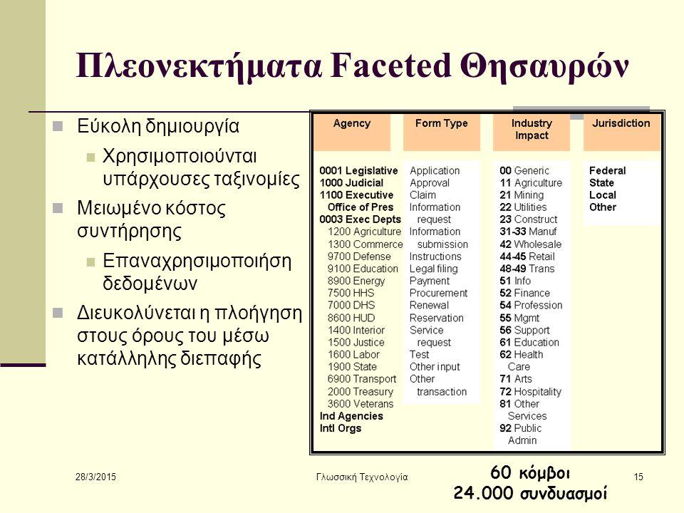 28/3/2015 Γλωσσική Τεχνολογία15 Πλεονεκτήματα Faceted Θησαυρών Εύκολη δημιουργία Χρησιμοποιούνται υπάρχουσες ταξινομίες Μειωμένο κόστος συντήρησης Επαναχρησιμοποιήση δεδομένων Διευκολύνεται η πλοήγηση στους όρους του μέσω κατάλληλης διεπαφής 60 κόμβοι 24.000 συνδυασμοί