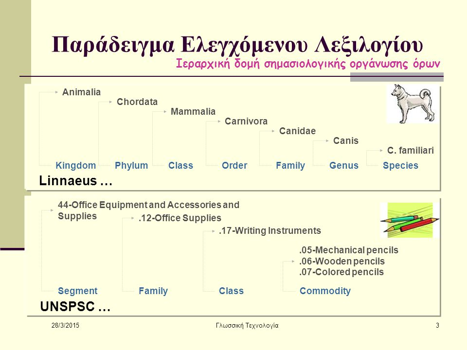 28/3/2015 Γλωσσική Τεχνολογία3 Παράδειγμα Ελεγχόμενου Λεξιλογίου KingdomPhylumClassOrderFamilyGenusSpecies Animalia Chordata Mammalia Carnivora Canidae Canis C.