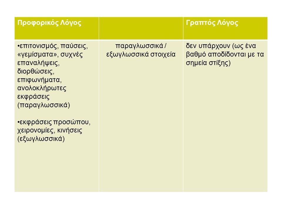 Προφορικός ΛόγοςΓραπτός Λόγος επιτονισμός, παύσεις, «γεμίσματα», συχνές επαναλήψεις, διορθώσεις, επιφωνήματα, ανολοκλήρωτες εκφράσεις (παραγλωσσικά) εκφράσεις προσώπου, χειρονομίες, κινήσεις (εξωγλωσσικά) παραγλωσσικά / εξωγλωσσικά στοιχεία δεν υπάρχουν (ως ένα βαθμό αποδίδονται με τα σημεία στίξης)