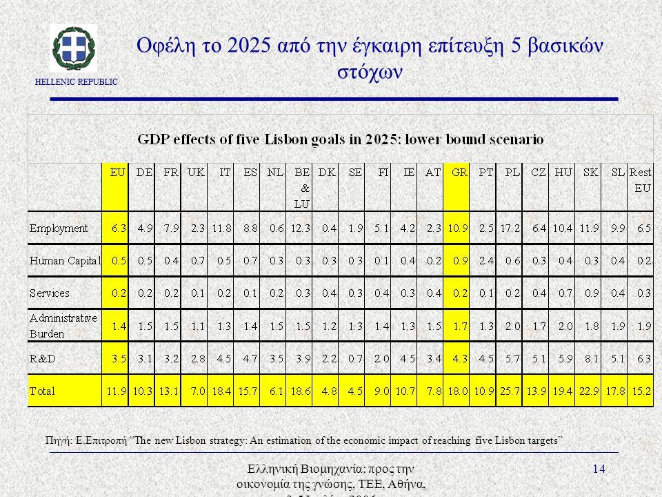 HELLENIC REPUBLIC Ελληνική Βιομηχανία: προς την οικονομία της γνώσης, ΤΕΕ, Αθήνα, 3-5 Ιουλίου 2006 14 Οφέλη το 2025 από την έγκαιρη επίτευξη 5 βασικών στόχων Πηγή: E.Επιτροπή The new Lisbon strategy: An estimation of the economic impact of reaching five Lisbon targets