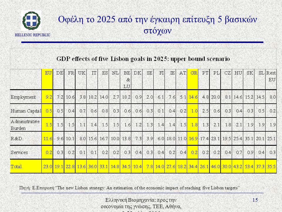 HELLENIC REPUBLIC Ελληνική Βιομηχανία: προς την οικονομία της γνώσης, ΤΕΕ, Αθήνα, 3-5 Ιουλίου 2006 15 Οφέλη το 2025 από την έγκαιρη επίτευξη 5 βασικών στόχων Πηγή: E.Επιτροπή The new Lisbon strategy: An estimation of the economic impact of reaching five Lisbon targets
